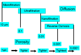 Different Types Of Membrane Filters