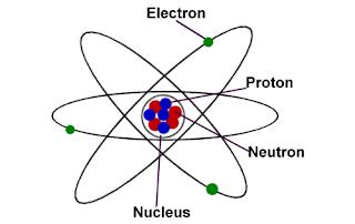 Atom in hausa, Dandalin Kimiyya : Menene Atom?
