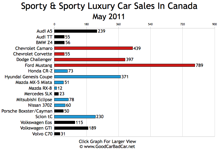 Sporty Car Sales And Premium Sporty Car Sales In Canada