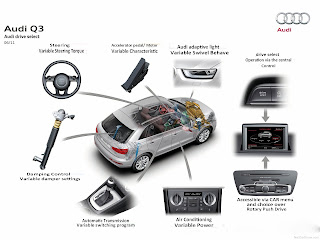 Automotive Database: Audi Q3