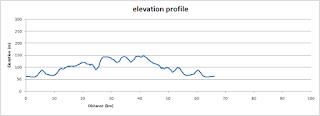 Kiddington quiet road, elevation profile