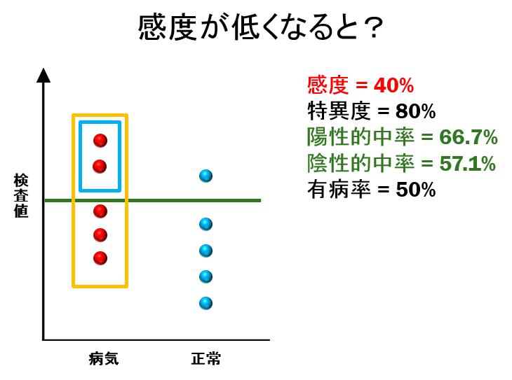感度、特異度、陽性的中率、陰性的中率について数式を使わず ...