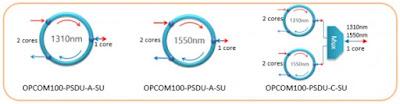 opcom3 - OPCOM100-PSDU - Mux/Demux pasivos para combinar uno o incluso dos servicios bidireccionales sobre una única fibra unidireccional