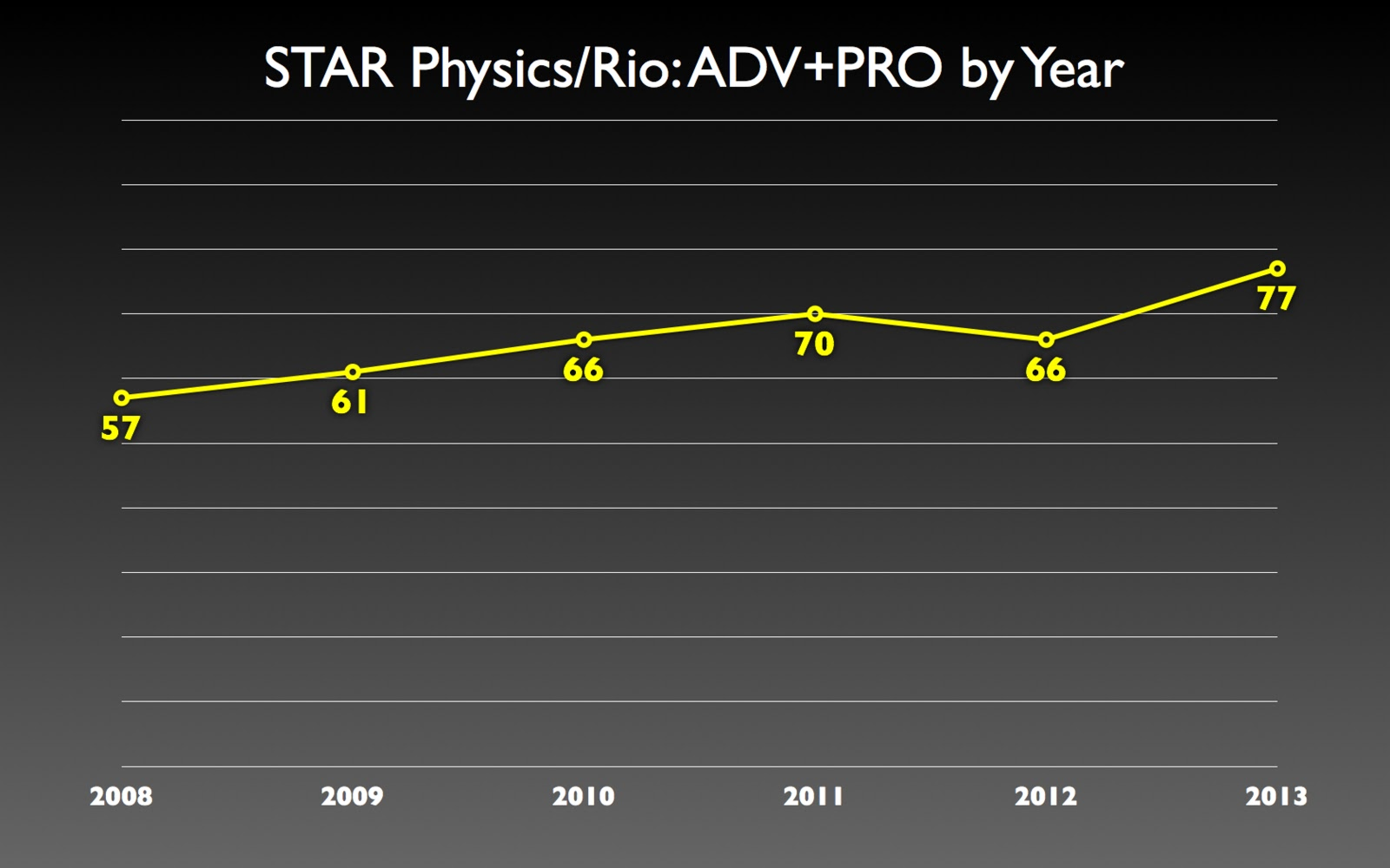 The Blog Of Phyz 2013 Doc Phet Dc Circuit Lab Parallel Bulbs If This Chart Makes It Appear As 2012 In An Anomaly Thats Because Was Rio Did Not Have Ap Physics We Will 2014 Either