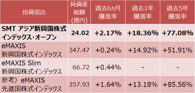 SMT アジア新興国株式インデックス・オープン、eMAXIS 新興国株式インデックス、eMAXIS Slim 新興国株式インデックス、eMAXIS 先進国株式インデックスの成績比較表