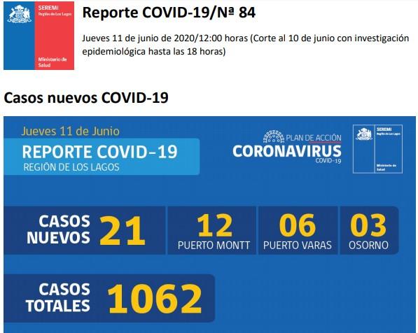 😷🇨🇱 Coronavirus: Reporte Regional 11 de junio → 21 nuevos casos 1 fallecido
