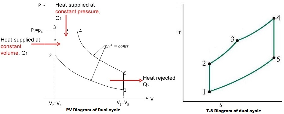 dual cycle  limited pressure cycle or mixed cycle