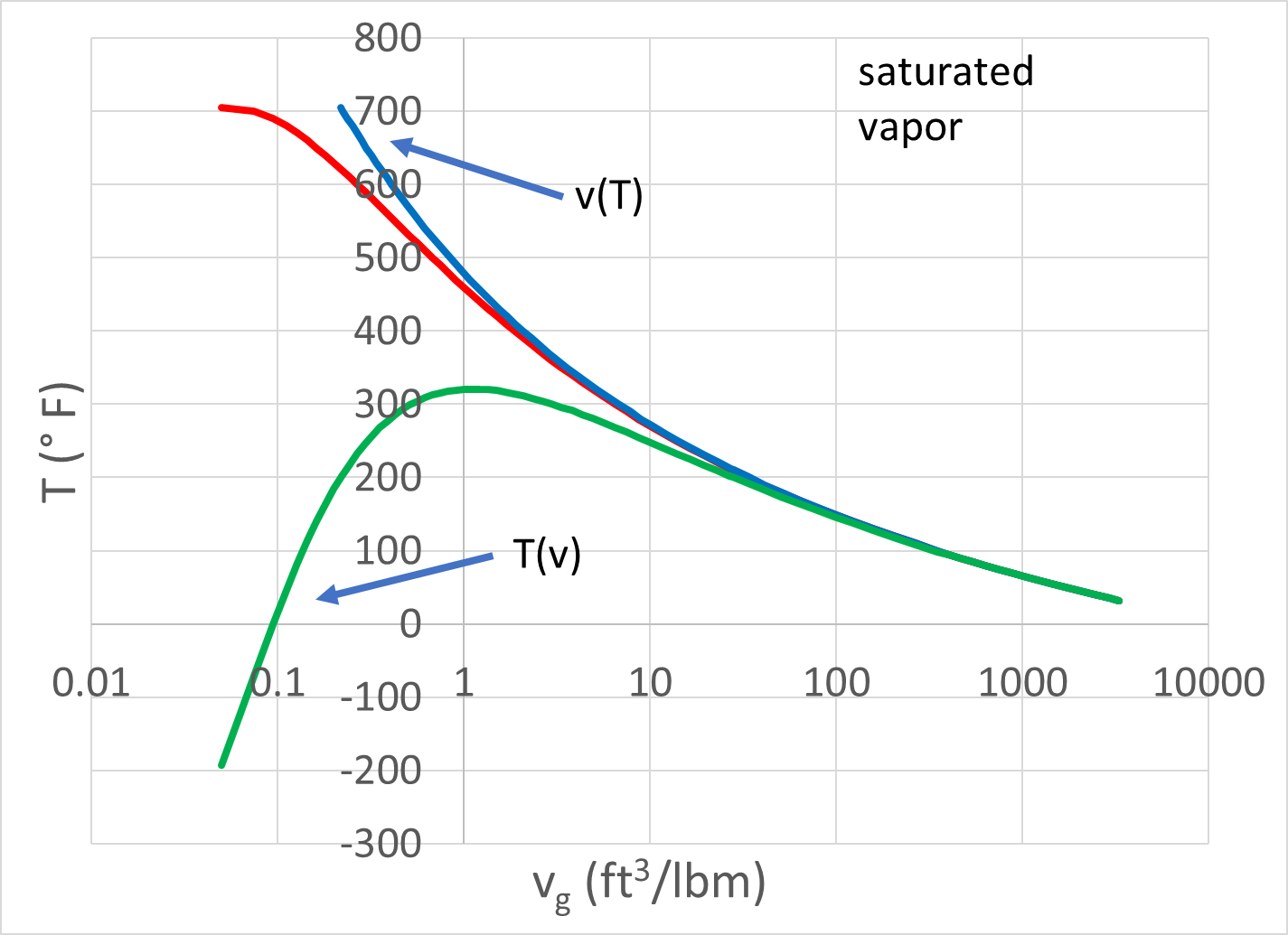 the red line represents the saturated vapor line the right side of the steam dome the blue line represents the calculation of v from values for  [ 1425 x 1035 Pixel ]