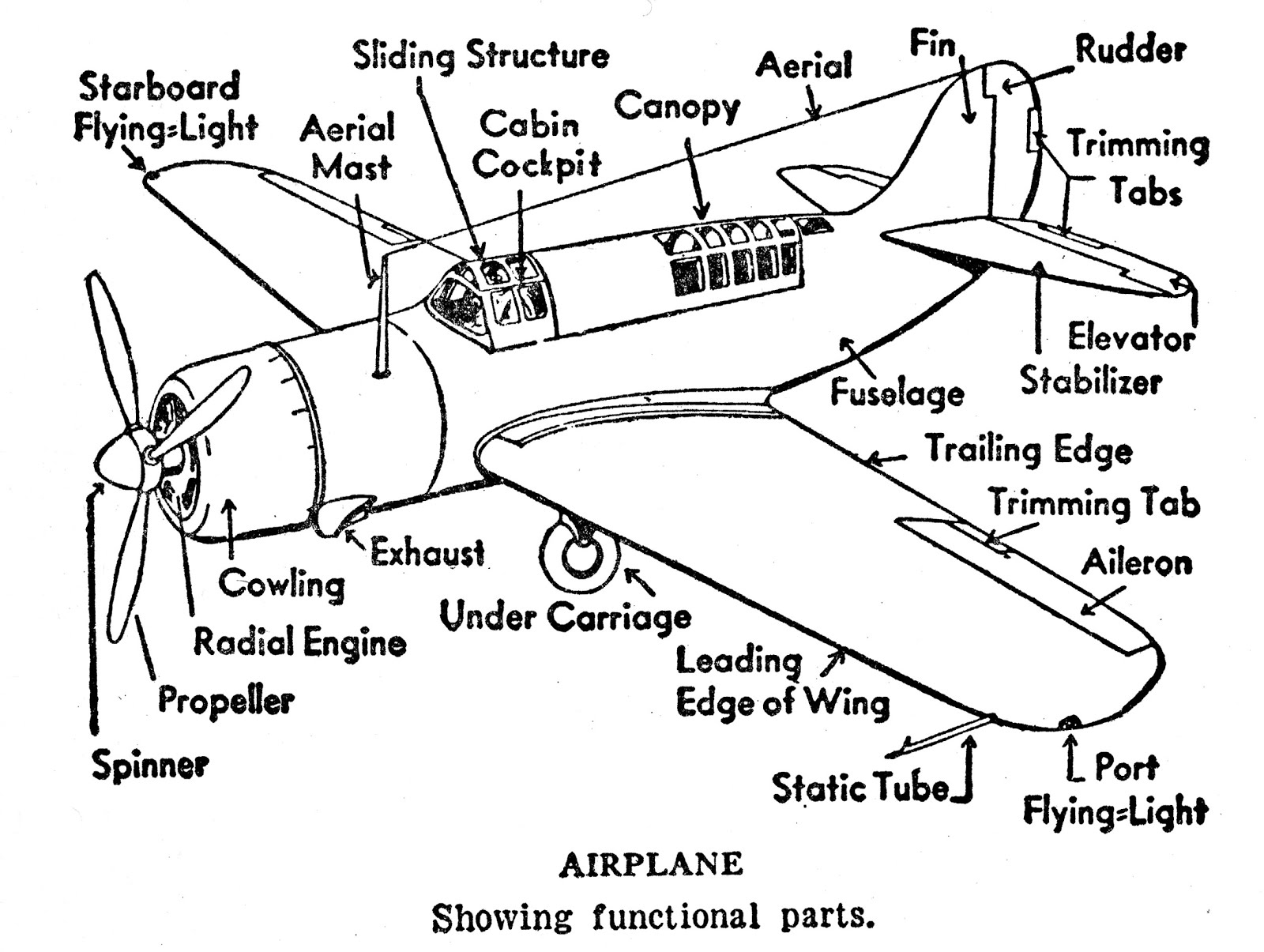 Aeroplane Parts And Functions