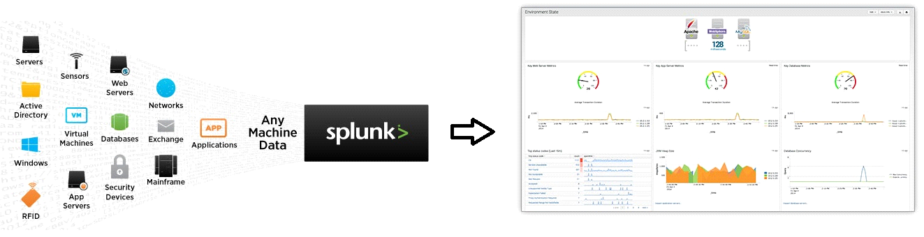 What is Splunk?   First Timers Guide on Splunk - A Big Data