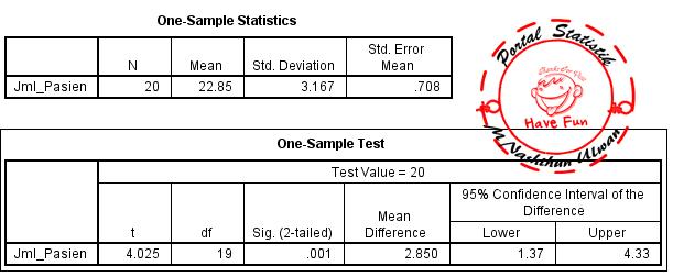 One Sample T Test Uji T Satu Sampel Dengan Spss Portal Statistik