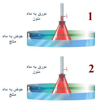 تأثير الطاقة الحرارية في السوائل