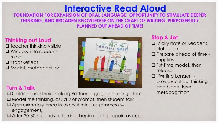 Common core caf using interactive read alouds to for Interactive read aloud lesson plan template