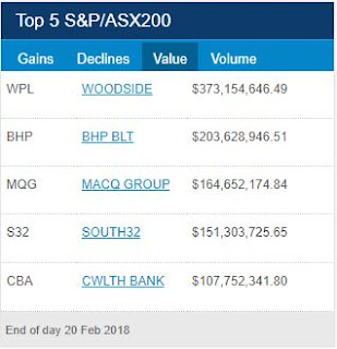 ASX Top 5 Turnover for 20th of February 2018