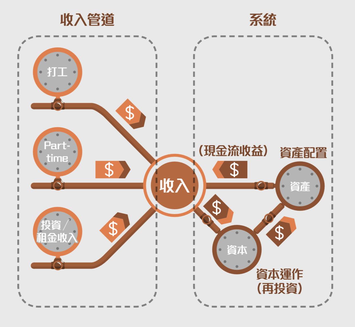 Starman 投資世界 : 《現金流為王2》導讀 -- 「現金流為王」的投資理念