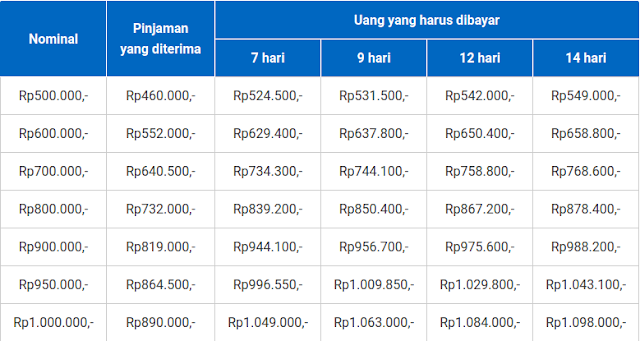 Bagaimana cara meminjam uang di Tangbull  Apa itu Tangbull ? Bagaimana Cara Menggunakannya ? Berikut sekilas Tangbull