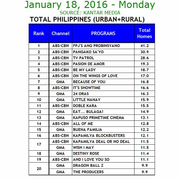"""Be My Lady"" is the 5th most watched TV show last January 18, 2016"