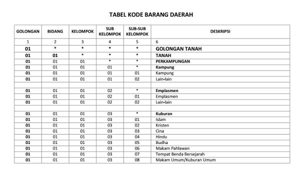 Kode Barang dan Inventaris Ruang ( ASET ) Sekolah