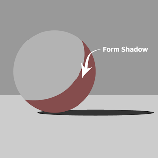 The shadow on the sphere is called the form shadow.