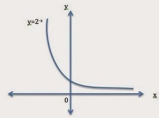 Rumus Matematika Fungsi Eksponen dan Logaritma SMA Kelas 12