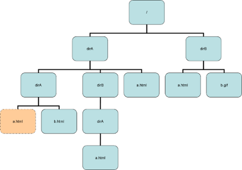 Difference between Path, absolute Path and Relative path java