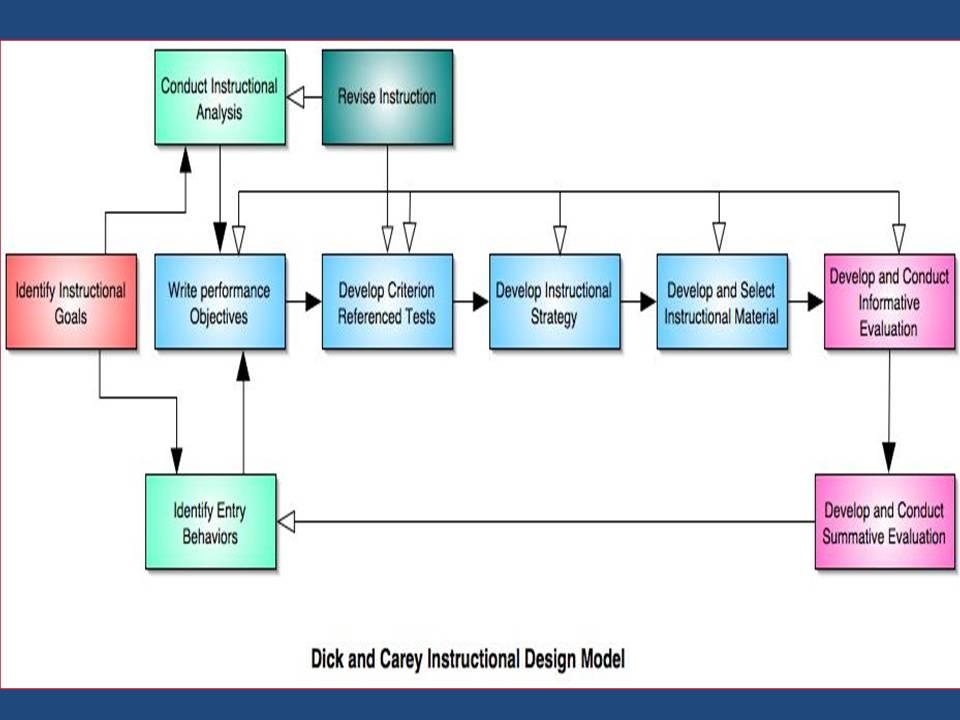 Educational Technology_ Mahinur Kurban Instructional