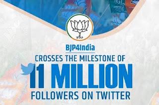 BJP crosses 11 million followers on Twitter