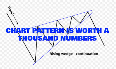 Chart Pattern Is Worth A Thousand Numbers, Finding Chart Pattern That Can Lead To Big Profits, The Forex Blog,  Forex Friend Loan, Forex