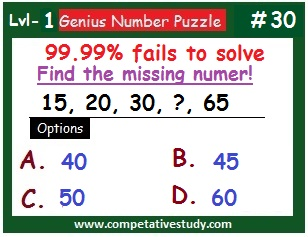 Number Puzzle: Find the missing number: 15, 20, 30, ? , 65