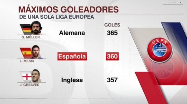 Goleadores históricos de las Ligas Europeas | Messi se acerca a Müller