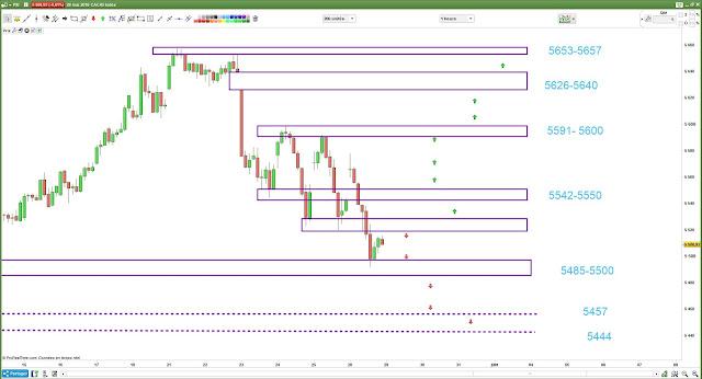 Plan de trading 29/05/18 CAC40