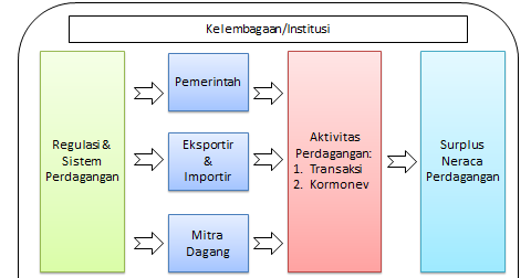 elemen sistem perdagangan yang baik