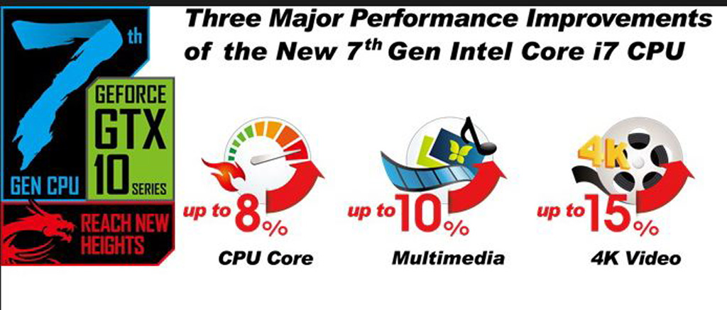 Performance level of the New 7th Gen Intel Core i7 CPU
