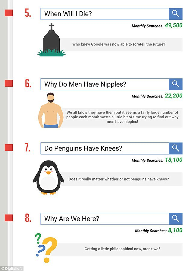 Consultas raras en Internet