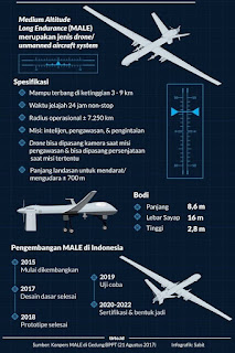 Joint Production Mission System PTTA Kelas MALE Di Italia
