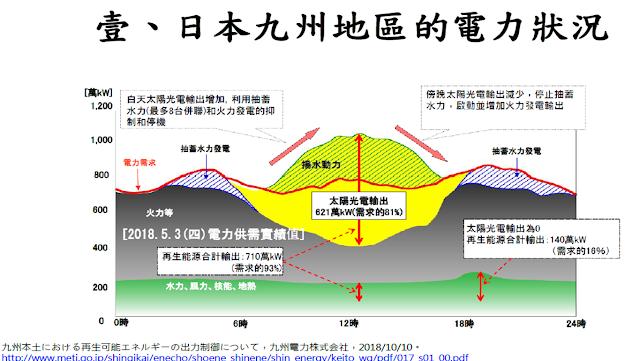 [內部讀書會]20190130_日本再生能源輸出抑制之機制與檢討