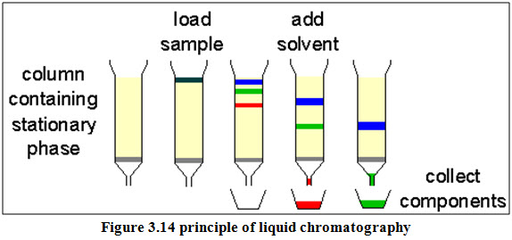 Difference between conventional chromatography and HPLC