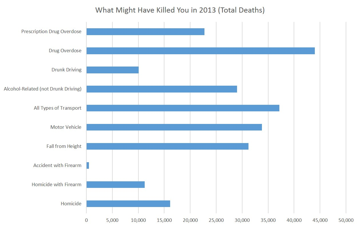 Car Accidents Vs Gun Deaths