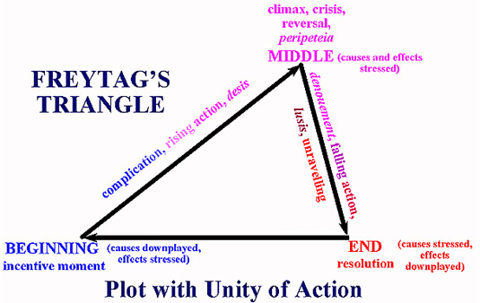 narrative diagram