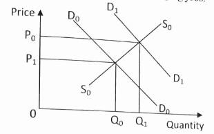 NDA Past Questions On Economics 2015