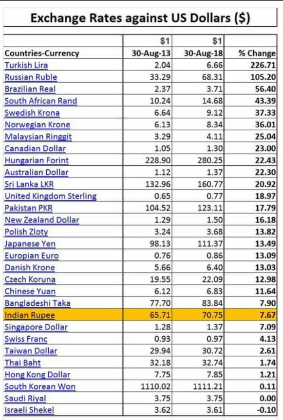 Foreign Exchange - Performance of Indian Rupee (INR) - NaMo