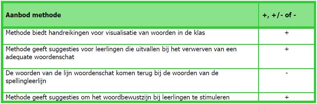 Geliefde Uitzonderlijk Taal In Beeld Woordenschat XS59 | Belbin.Info #DH68
