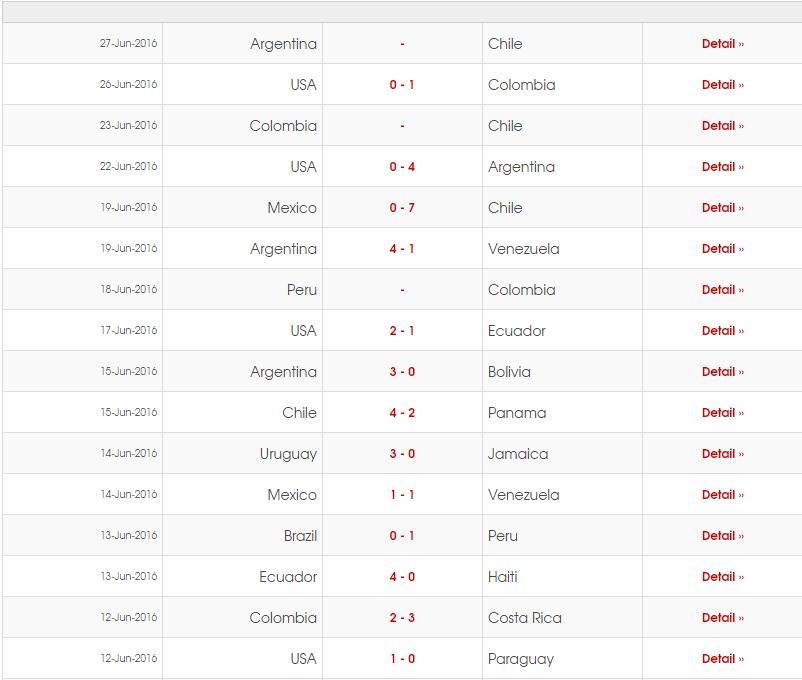 Jadwal Bola Copa Amerika Centenario 2016 - Final