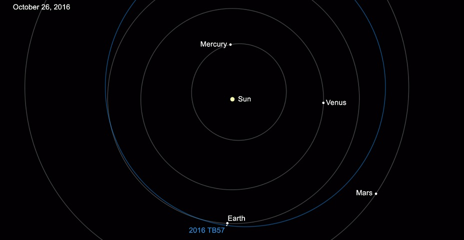 catalog of known near earth asteroids tops 15000