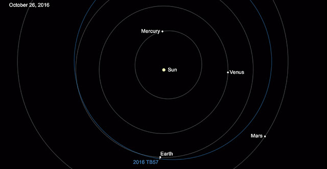 The 15,000th near-Earth asteroid discovered is designated 2016 TB57. It was discovered on Oct. 13, 2016, by observers at the Mount Lemmon Survey, an element of the NASA-funded Catalina Sky Survey in Tucson, Arizona.Credits: NASA/JPL-Caltech