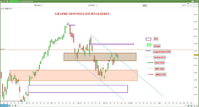 Analyse chartiste CAC40 $cac [17/07/18]