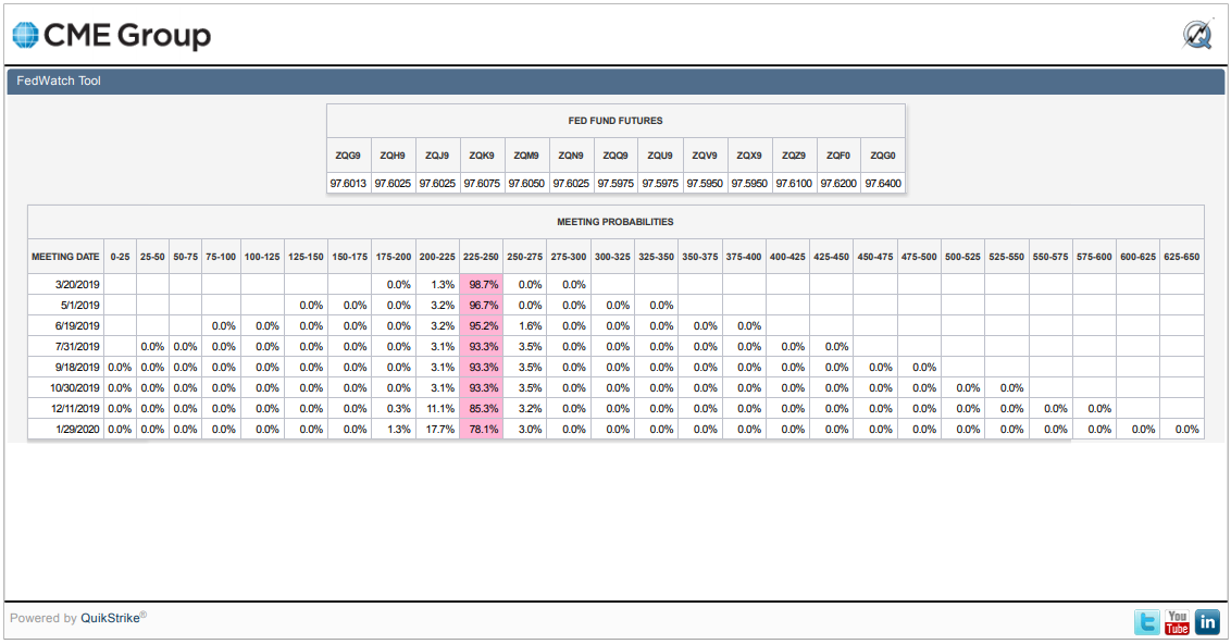CME Group FedWatch Tool Rate Hike Probabilities - Snapshot 2019-02-15