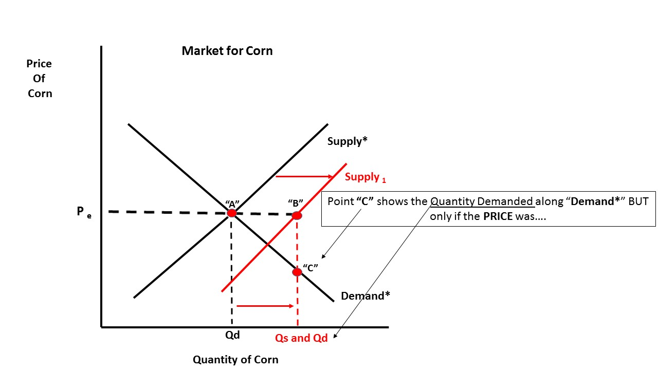supply and demand and points received Refer to the above diagram, where sd and dd are the domestic supply and demand for a product and pc is the world price of that product sd + q is the product supply curve after an import quota is imposed.