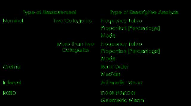 Descriptive statistics with type of measurement