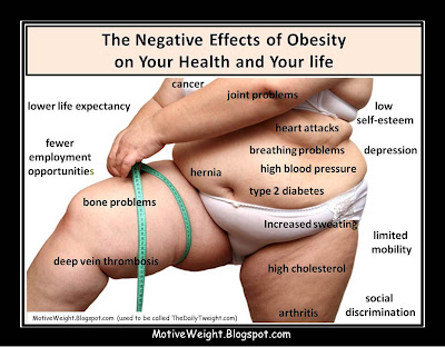 The cause and effect on obesity